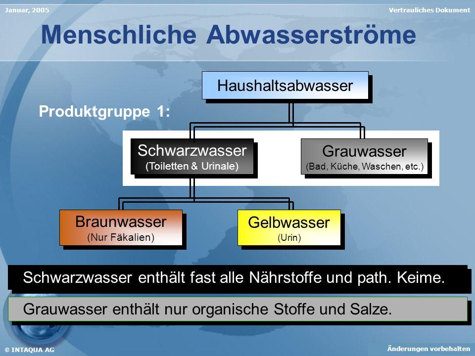 Vertrauliches DokumentJanuar, 2005 Menschliche Abwasserströme Haushaltsabwasser Schwarzwasser (Toiletten & Urinale) Schwarzwasser (Toiletten & Urinale