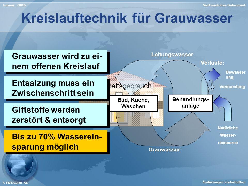 Vertrauliches DokumentJanuar, 2005 Kreislauftechnik für Grauwasser Verdunstung Bewässer ung Verluste: Grauwasser Leitungswasser Natürliche Wasser- res