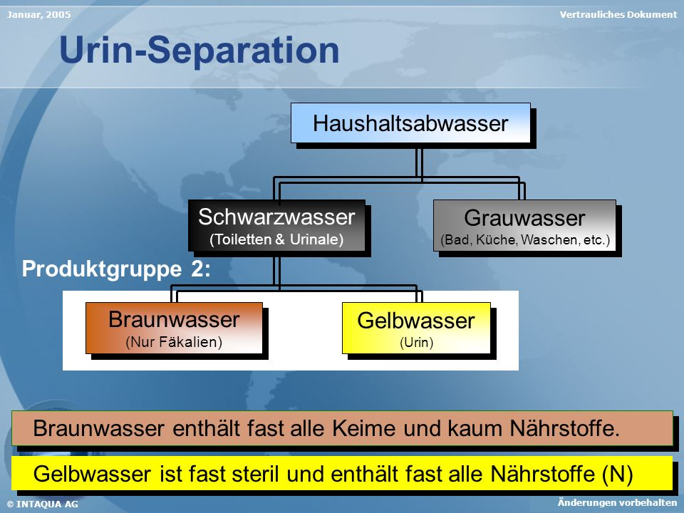 Vertrauliches DokumentJanuar, 2005 Änderungen vorbehalten © INTAQUA AG Urin-Separation Braunwasser enthält fast alle Keime und kaum Nährstoffe. Gelbwa