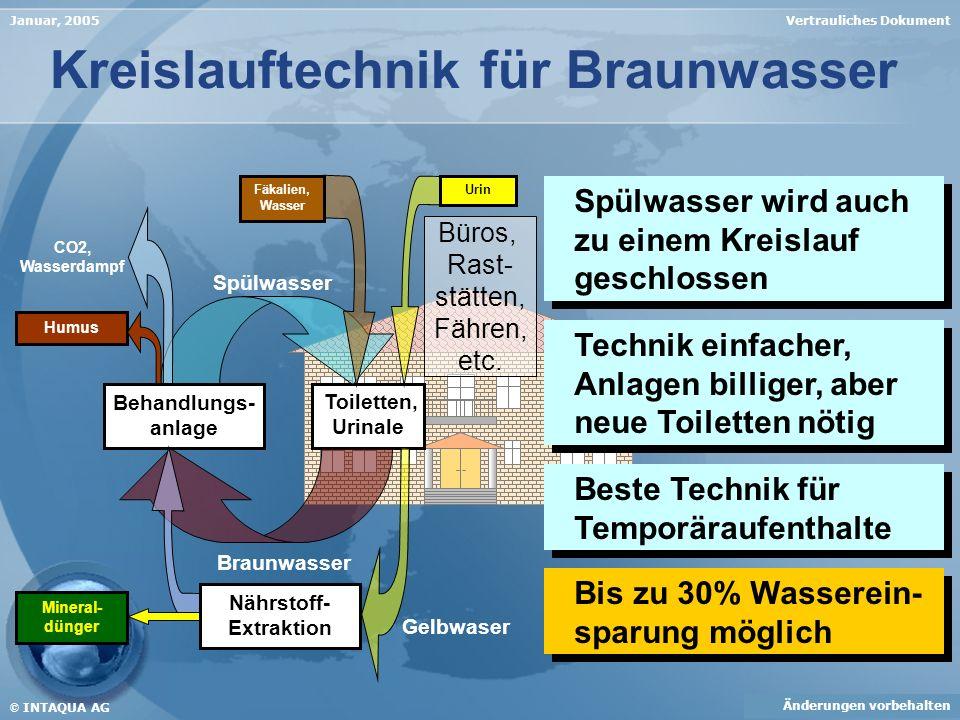 Vertrauliches DokumentJanuar, 2005 Kreislauftechnik für Braunwasser Spülwasser Toiletten, Urinale Braunwasser Humus CO2, Wasserdampf Behandlungs- anla