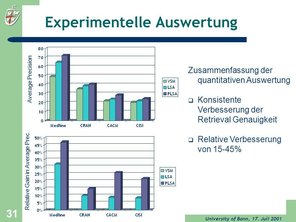 University of Bonn, 17. Juli 2001 31 Experimentelle Auswertung Average Precision Relative Gain in Average Prec. Zusammenfassung der quantitativen Ausw
