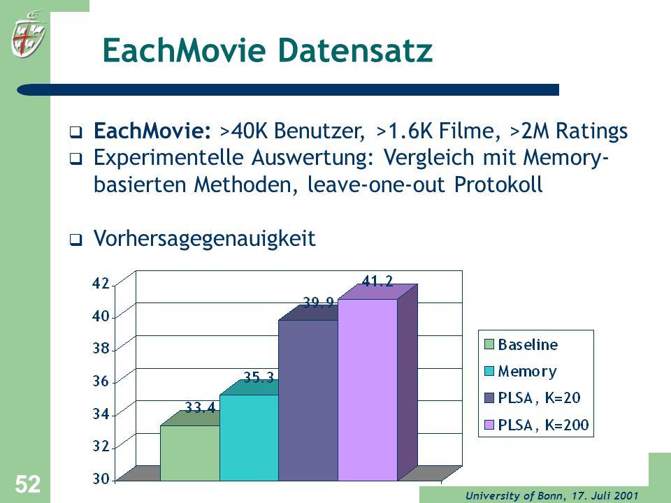 University of Bonn, 17. Juli 2001 52 EachMovie Datensatz EachMovie: >40K Benutzer, >1.6K Filme, >2M Ratings Experimentelle Auswertung: Vergleich mit M