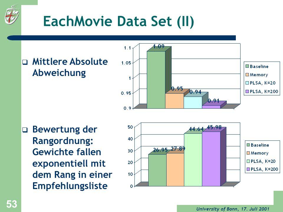 University of Bonn, 17. Juli 2001 53 EachMovie Data Set (II) Mittlere Absolute Abweichung Bewertung der Rangordnung: Gewichte fallen exponentiell mit