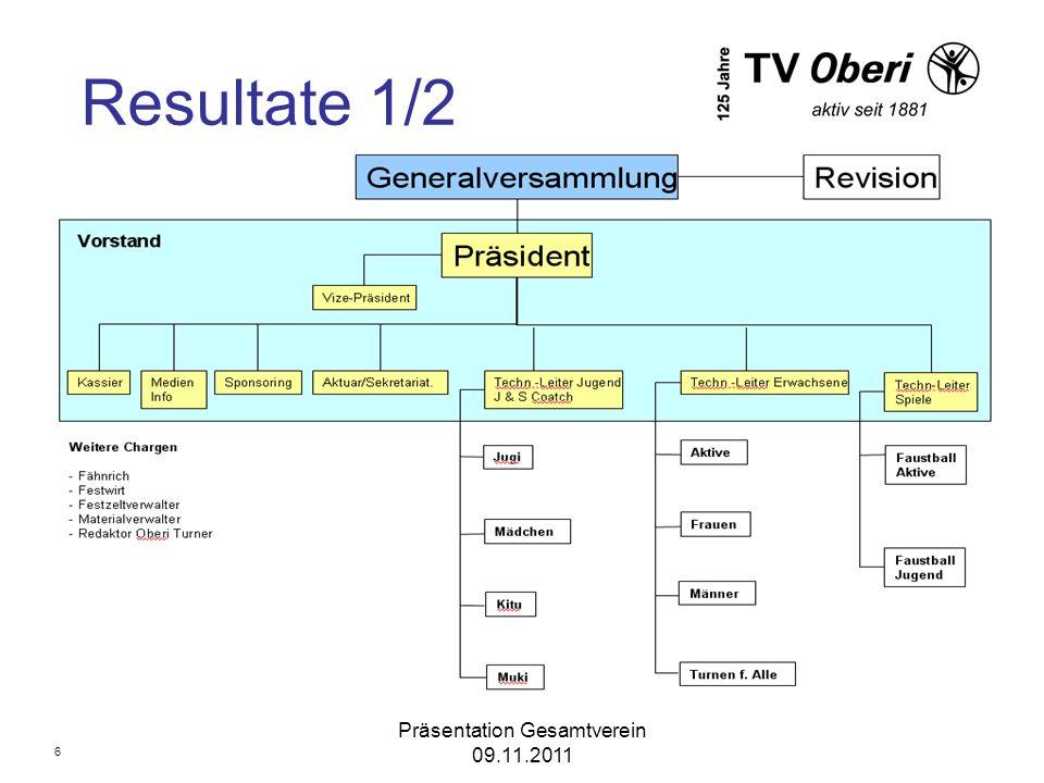 Präsentation Gesamtverein 09.11.2011 Resultate 2/2 Pflichten- und Orientierungsheft für Vereinsfunktionäre –Erläuterungen zum Dokument Statuten –Erläuterungen zum Dokument 7