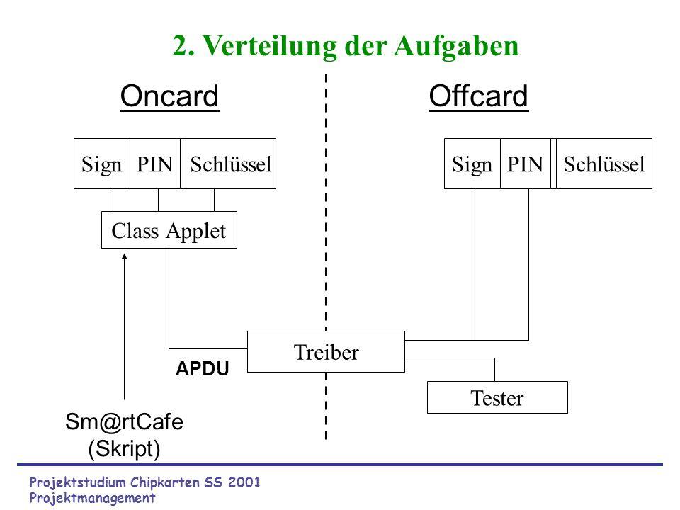 Projektstudium Chipkarten SS 2001 Projektmanagement Class Applet Treiber Tester APDU Sm@rtCafe (Skript) OncardOffcard SchlüsselSignPINSignPIN Schlüsse