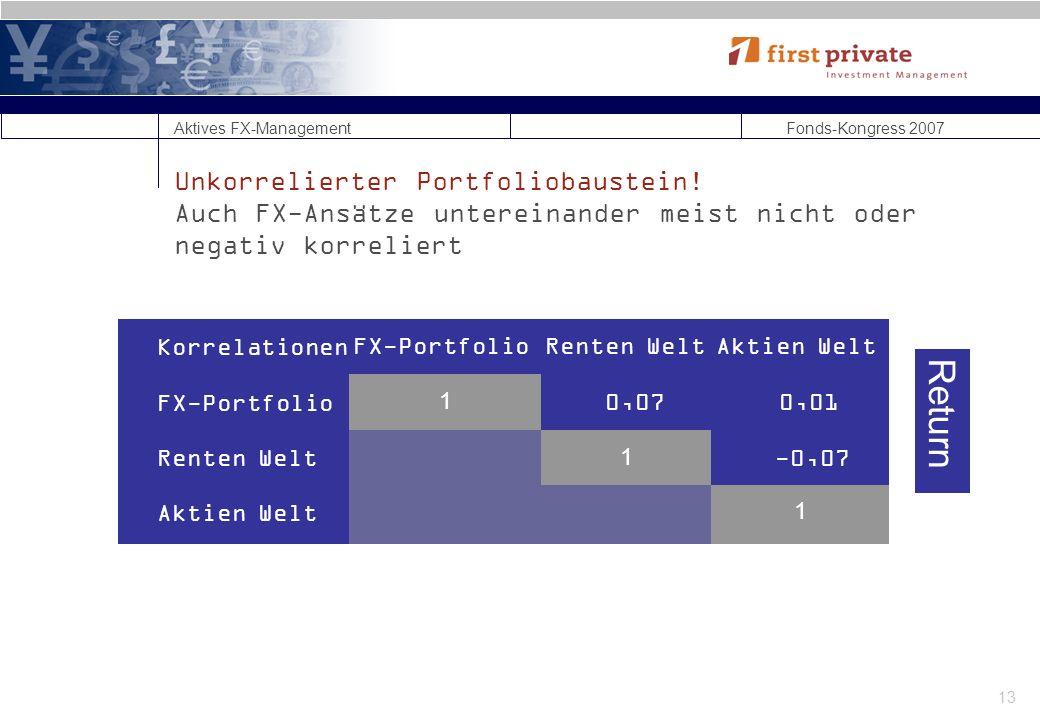 Aktives FX-Management Fonds-Kongress 2007 13 Unkorrelierter Portfoliobaustein.