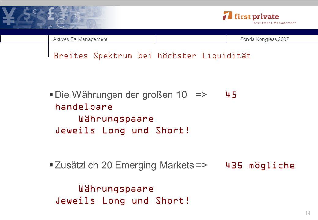 Aktives FX-Management Fonds-Kongress 2007 14 Breites Spektrum bei höchster Liquidität Die Währungen der großen 10=>45 handelbare Währungspaare Jeweils Long und Short.