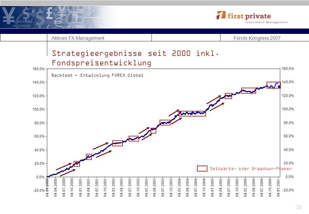 Aktives FX-Management Fonds-Kongress 2007 23 Strategieergebnisse seit 2000 inkl.