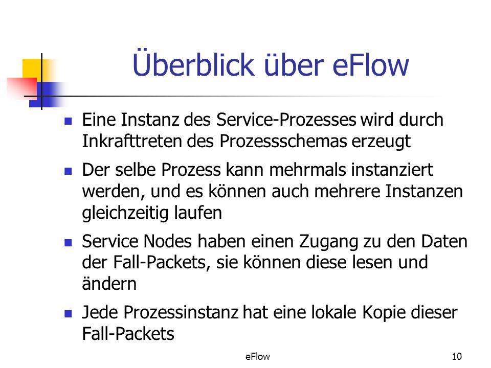 eFlow10 Überblick über eFlow Eine Instanz des Service-Prozesses wird durch Inkrafttreten des Prozessschemas erzeugt Der selbe Prozess kann mehrmals instanziert werden, und es können auch mehrere Instanzen gleichzeitig laufen Service Nodes haben einen Zugang zu den Daten der Fall-Packets, sie können diese lesen und ändern Jede Prozessinstanz hat eine lokale Kopie dieser Fall-Packets