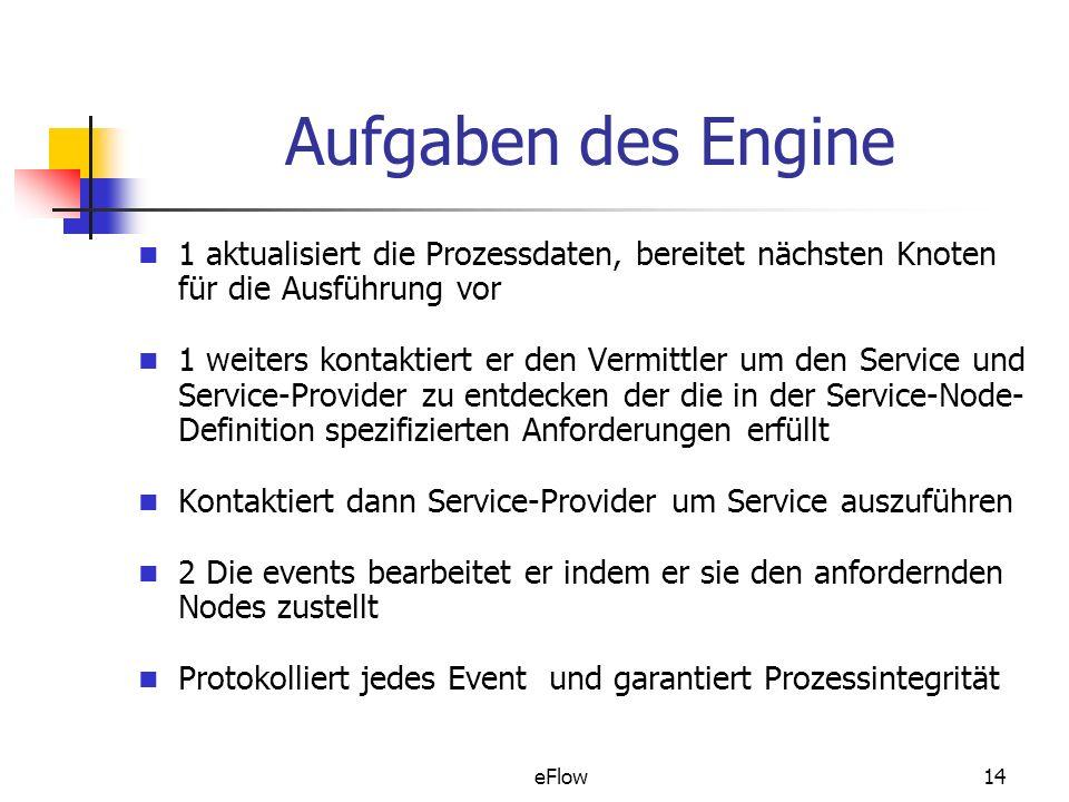 eFlow14 Aufgaben des Engine 1 aktualisiert die Prozessdaten, bereitet nächsten Knoten für die Ausführung vor 1 weiters kontaktiert er den Vermittler um den Service und Service-Provider zu entdecken der die in der Service-Node- Definition spezifizierten Anforderungen erfüllt Kontaktiert dann Service-Provider um Service auszuführen 2 Die events bearbeitet er indem er sie den anfordernden Nodes zustellt Protokolliert jedes Event und garantiert Prozessintegrität
