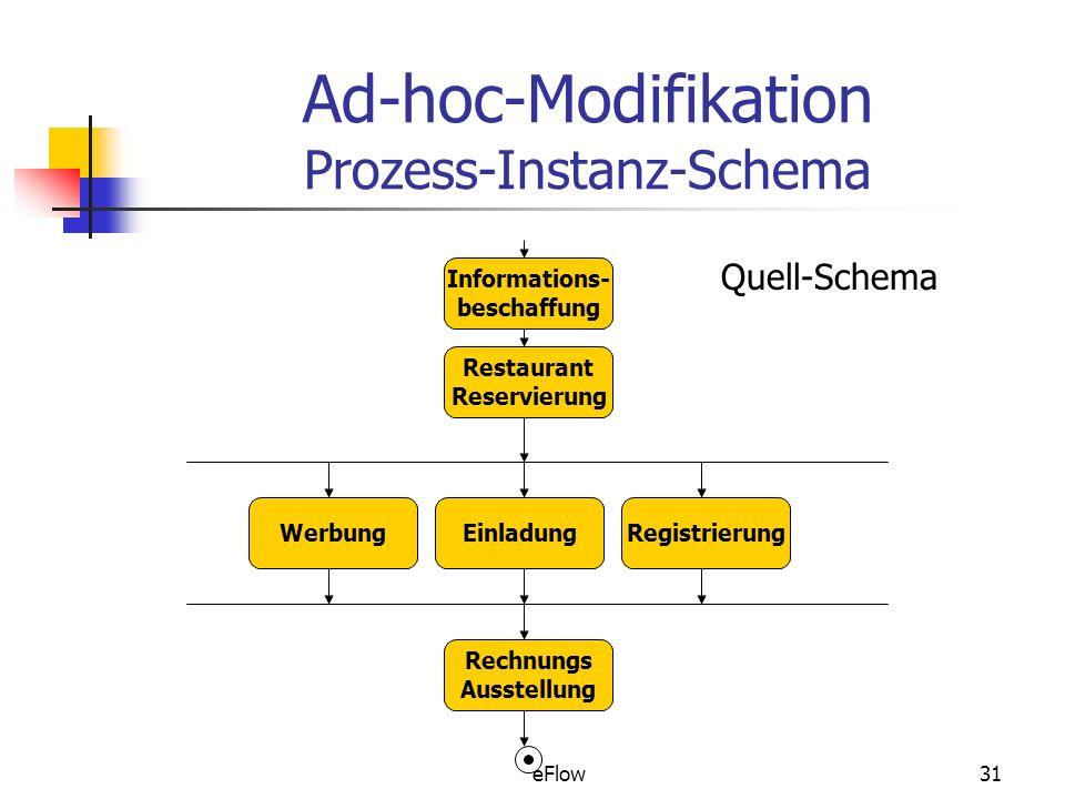 eFlow31 Ad-hoc-Modifikation Prozess-Instanz-Schema Informations- beschaffung Restaurant Reservierung WerbungEinladungRegistrierung Rechnungs Ausstellung Quell-Schema