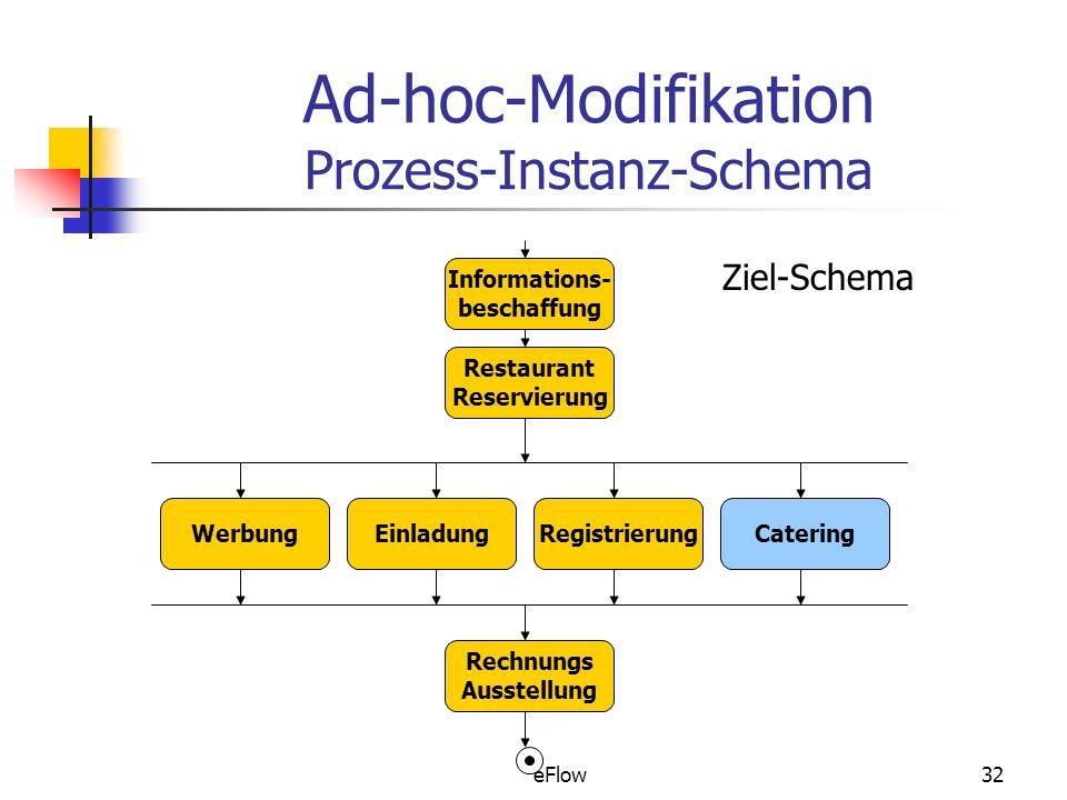 eFlow32 Ad-hoc-Modifikation Prozess-Instanz-Schema Informations- beschaffung Restaurant Reservierung WerbungEinladungRegistrierungCatering Rechnungs Ausstellung Ziel-Schema