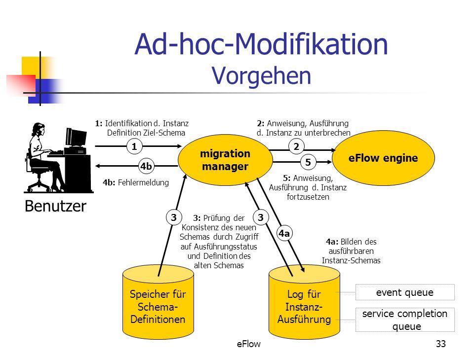 eFlow33 Ad-hoc-Modifikation Vorgehen migration manager eFlow engine Speicher für Schema- Definitionen Log für Instanz- Ausführung 1: Identifikation d.