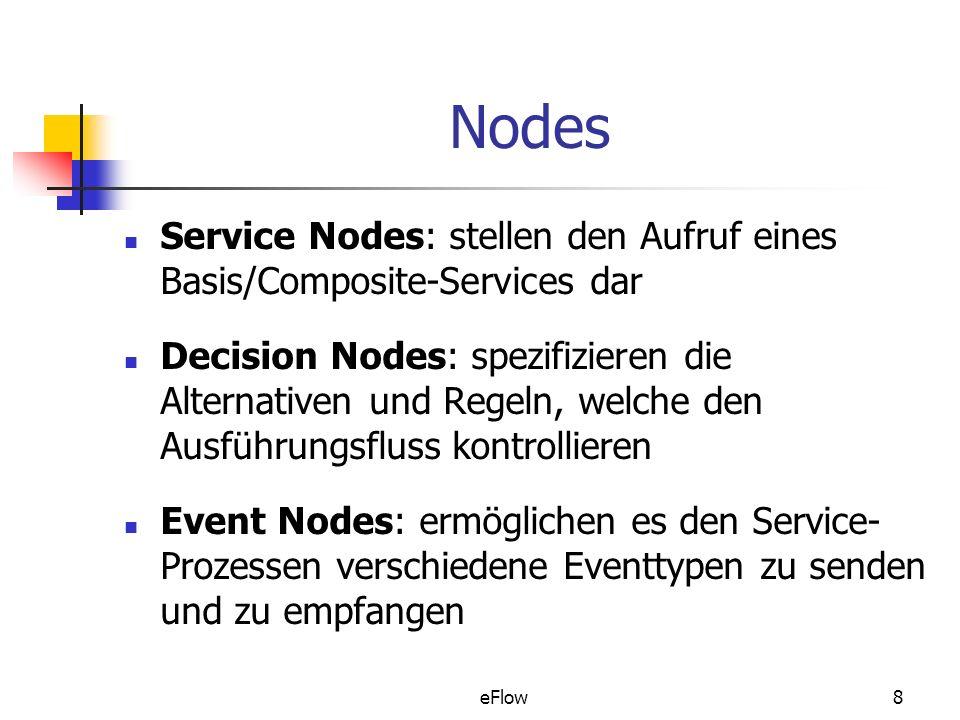 eFlow8 Nodes Service Nodes: stellen den Aufruf eines Basis/Composite-Services dar Decision Nodes: spezifizieren die Alternativen und Regeln, welche den Ausführungsfluss kontrollieren Event Nodes: ermöglichen es den Service- Prozessen verschiedene Eventtypen zu senden und zu empfangen