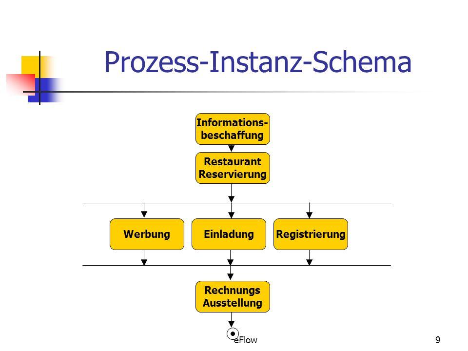 eFlow9 Prozess-Instanz-Schema Informations- beschaffung Restaurant Reservierung WerbungEinladungRegistrierung Rechnungs Ausstellung