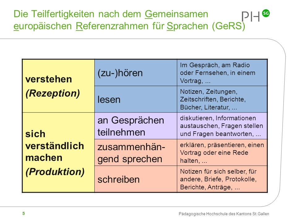 5 Pädagogische Hochschule des Kantons St.Gallen verstehen (Rezeption) (zu-)hören Im Gespräch, am Radio oder Fernsehen, in einem Vortrag,...