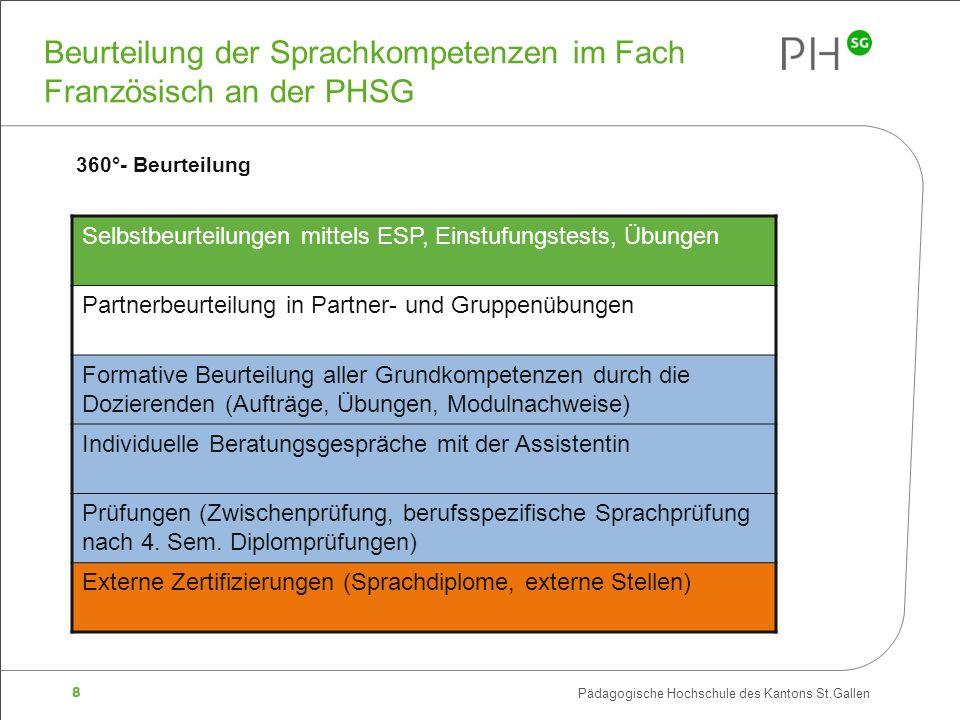 19 Pädagogische Hochschule des Kantons St.Gallen Europäisches Sprachenportfolio (ESP) «Brückenfunktion» zwischen den Schulstufen: 1.Portfolino Basisstufe, 1.