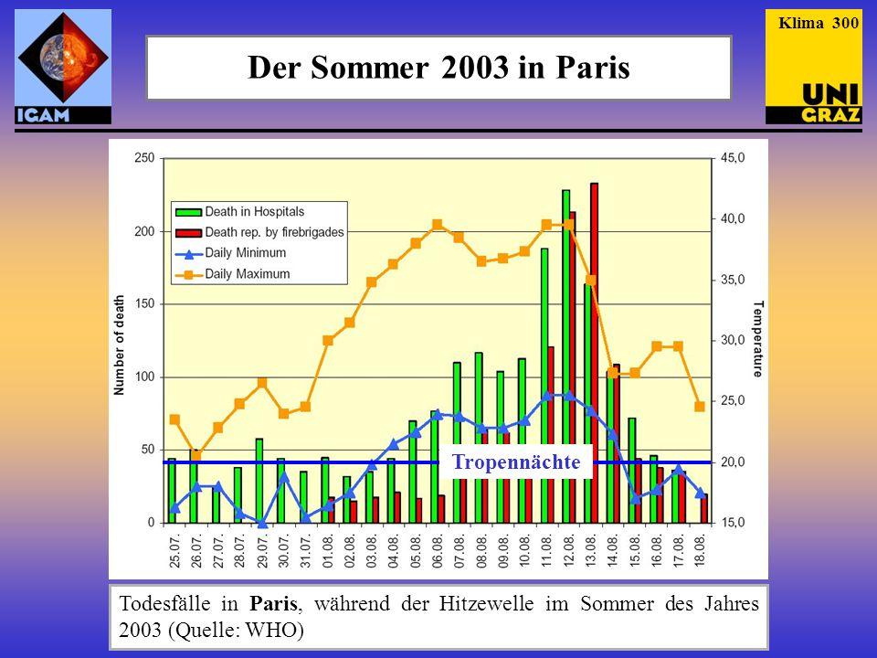 Der Sommer 2003 in Paris Todesfälle in Paris, während der Hitzewelle im Sommer des Jahres 2003 (Quelle: WHO) Tropennächte Klima 300