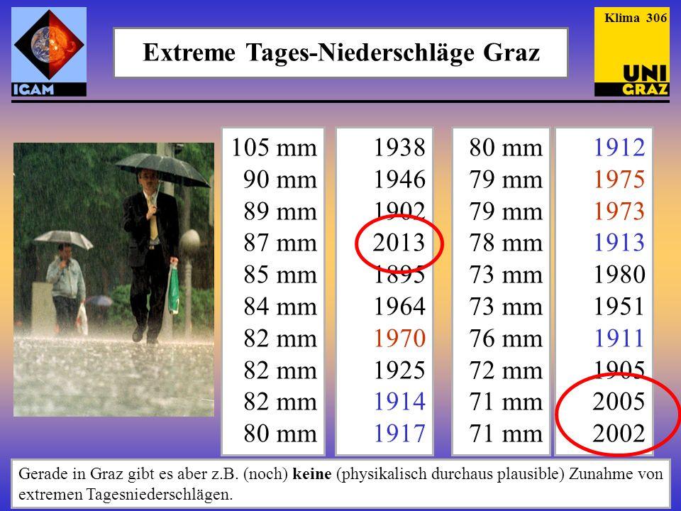 105 mm 90 mm 89 mm 87 mm 85 mm 84 mm 82 mm 80 mm Extreme Tages-Niederschläge Graz 1938 1946 1902 2013 1895 1964 1970 1925 1914 1917 80 mm 79 mm 78 mm