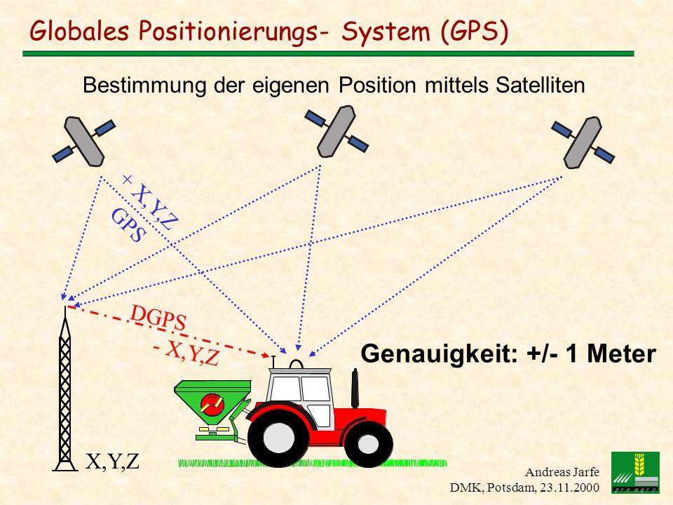 Andreas Jarfe DMK, Potsdam, 23.11.2000 Globales Positionierungs- System (GPS) + X,Y,Z GPS Genauigkeit: +/- 1 Meter Bestimmung der eigenen Position mit