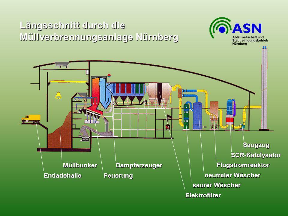 Längsschnitt durch die Müllverbrennungsanlage Nürnberg Elektrofilter saurer Wäscher neutraler Wäscher Flugstromreaktor SCR-Katalysator Saugzug Dampfer