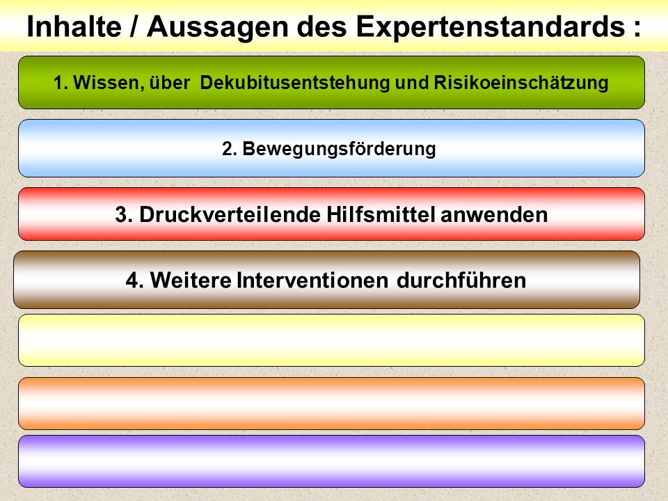 35 Inhalte / Aussagen des Expertenstandards : 1. Wissen, über Dekubitusentstehung und Risikoeinschätzung 2. Bewegungsförderung 3. Druckverteilende Hil