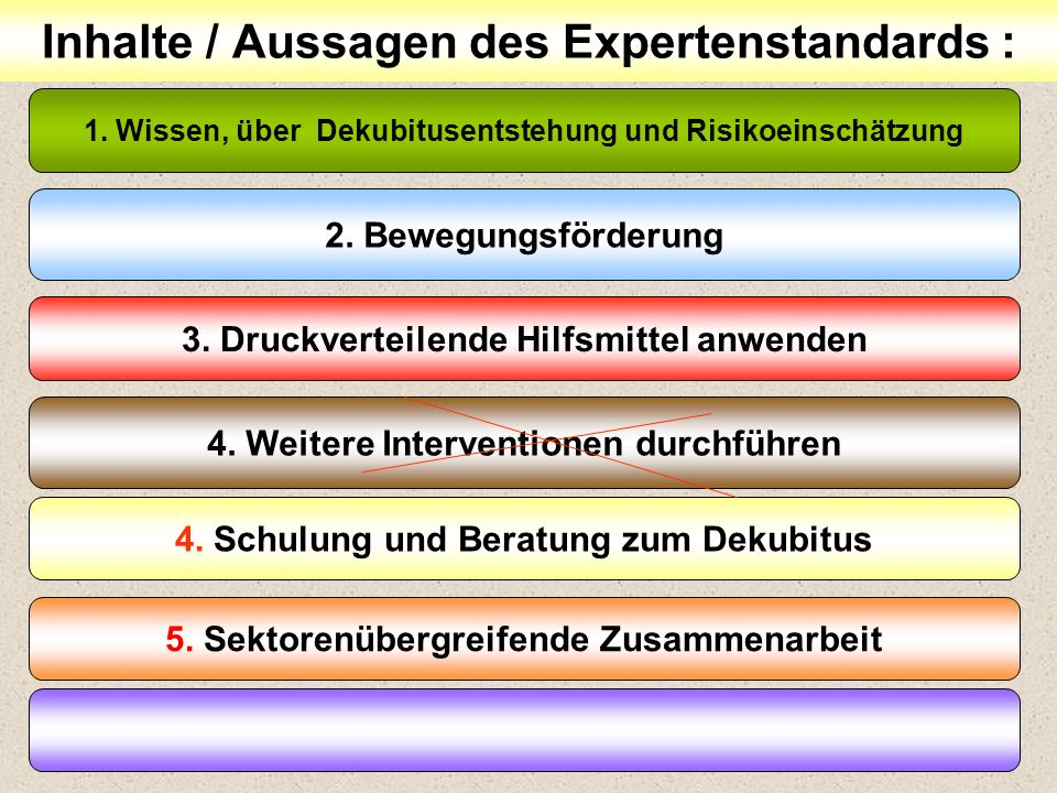 43 Inhalte / Aussagen des Expertenstandards : 1. Wissen, über Dekubitusentstehung und Risikoeinschätzung 2. Bewegungsförderung 3. Druckverteilende Hil