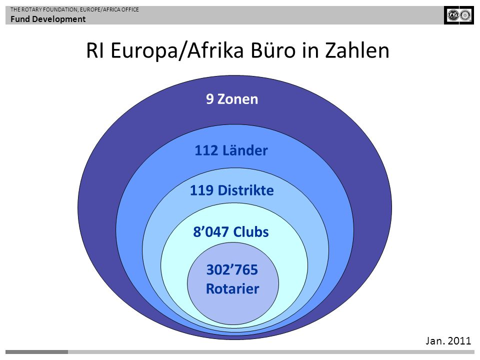THE ROTARY FOUNDATION, EUROPE/AFRICA OFFICE Fund Development Jan.
