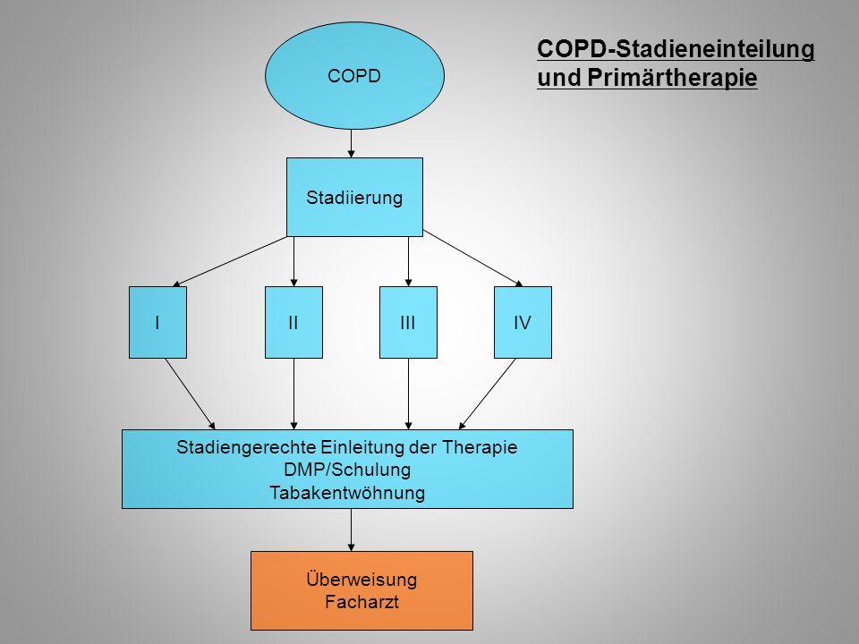 COPD-Stadieneinteilung und Primärtherapie COPD Stadiierung IIIIIIIV Stadiengerechte Einleitung der Therapie DMP/Schulung Tabakentwöhnung Überweisung F