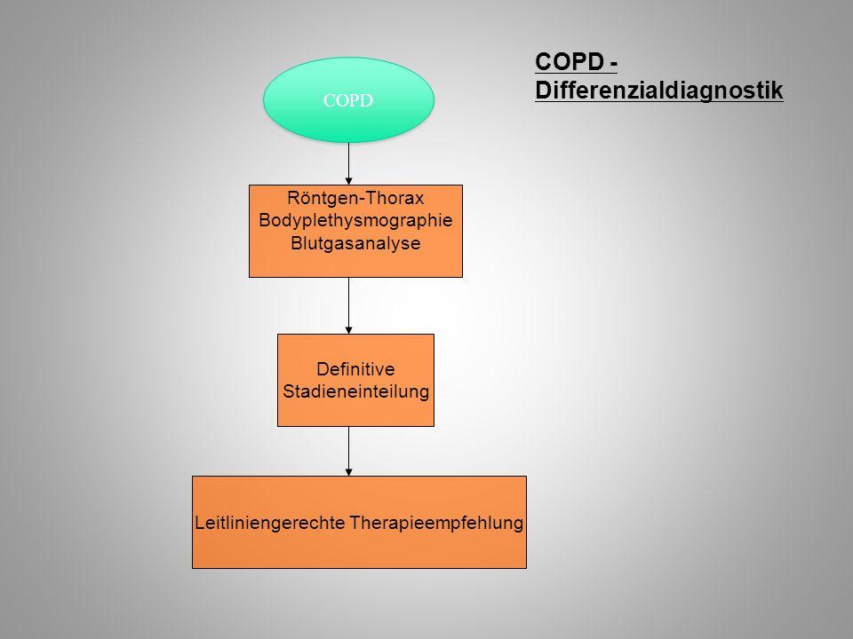 COPD - Differenzialdiagnostik COPD Röntgen-Thorax Bodyplethysmographie Blutgasanalyse Definitive Stadieneinteilung Leitliniengerechte Therapieempfehlu