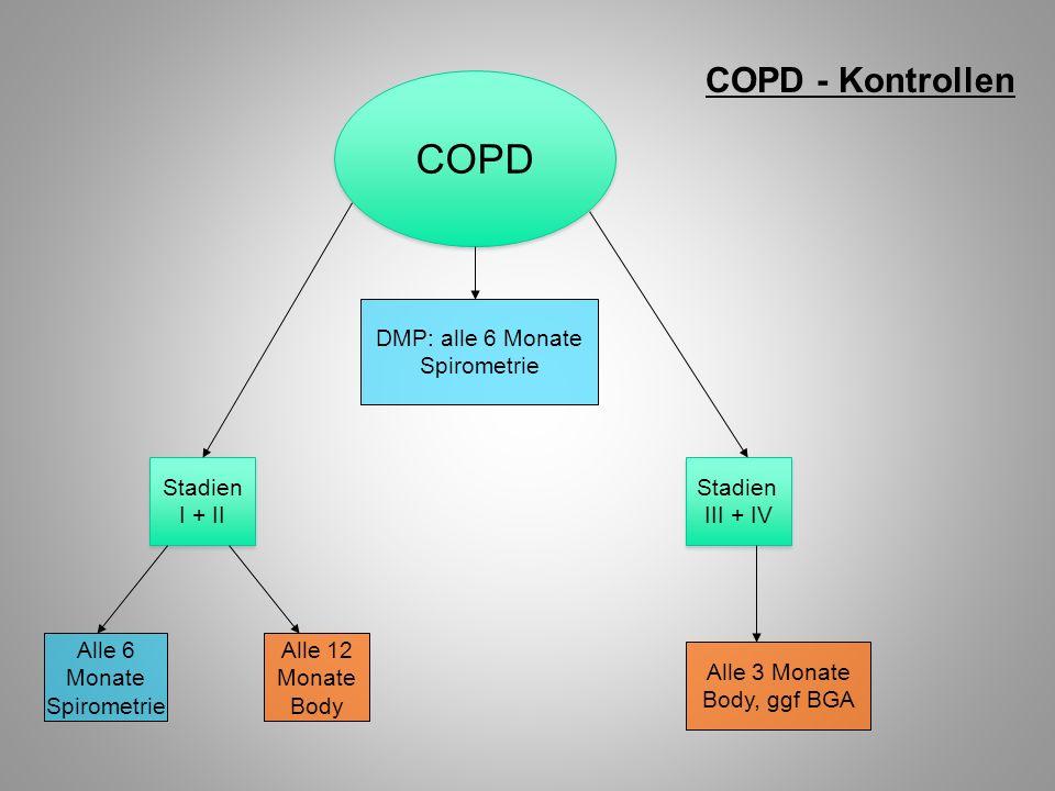 COPD - Kontrollen COPD DMP: alle 6 Monate Spirometrie Stadien I + II Stadien I + II Stadien III + IV Stadien III + IV Alle 3 Monate Body, ggf BGA Alle