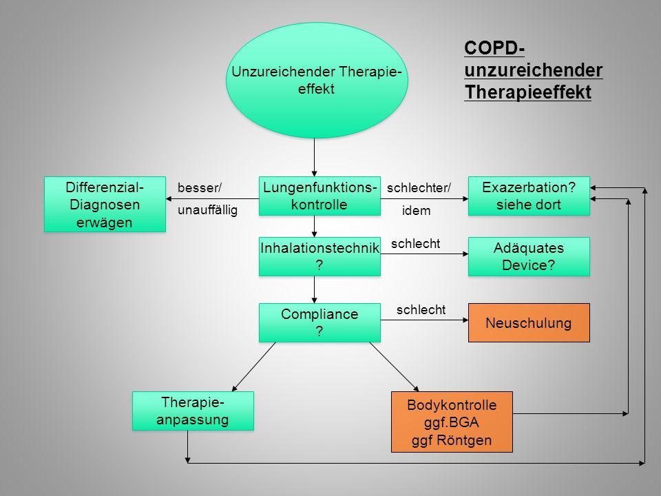 COPD- unzureichender Therapieeffekt Unzureichender Therapie- effekt Unzureichender Therapie- effekt Lungenfunktions- kontrolle Lungenfunktions- kontro
