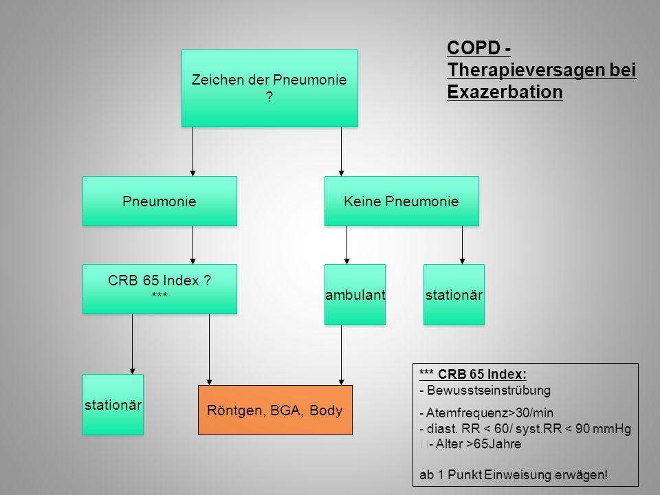 COPD - Therapieversagen bei Exazerbation Zeichen der Pneumonie ? Zeichen der Pneumonie ? Pneumonie CRB 65 Index ? *** CRB 65 Index ? *** Keine Pneumon