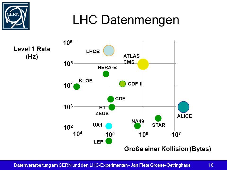 Datenverarbeitung am CERN und den LHC-Experimenten - Jan Fiete Grosse-Oetringhaus10 LHC Datenmengen 10 5 10 4 10 3 10 2 Level 1 Rate (Hz) LHCB KLOE HE