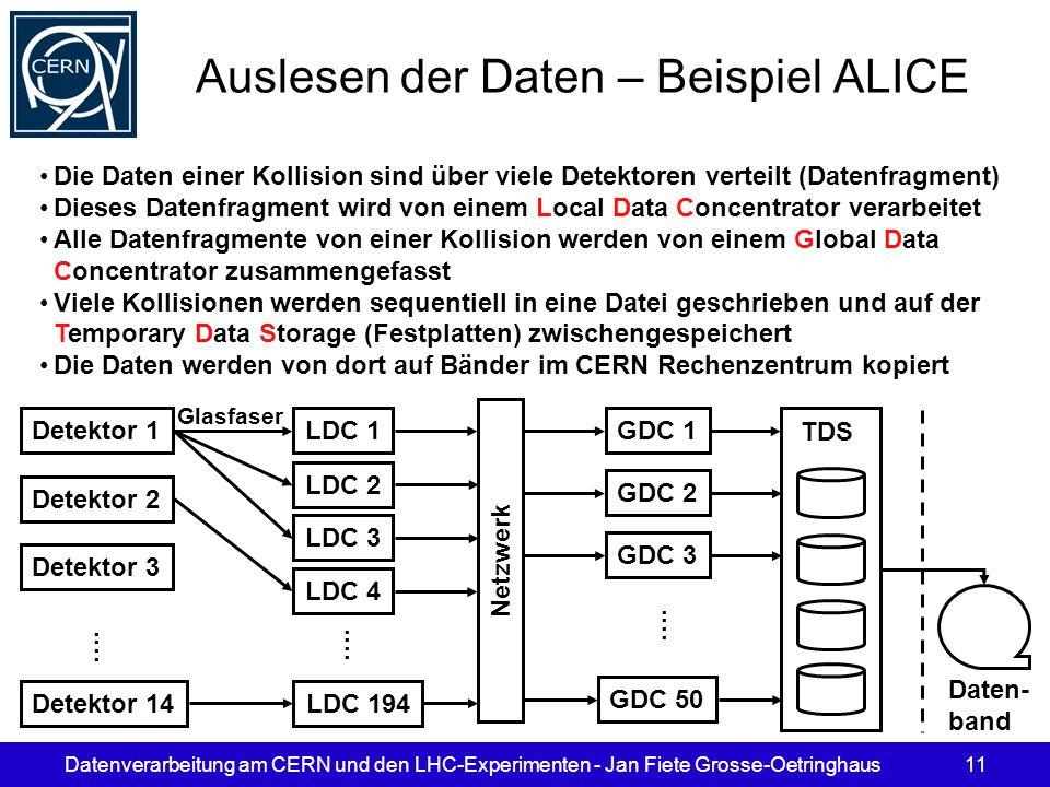 Datenverarbeitung am CERN und den LHC-Experimenten - Jan Fiete Grosse-Oetringhaus11 Auslesen der Daten – Beispiel ALICE Detektor 1 Detektor 2 Detektor