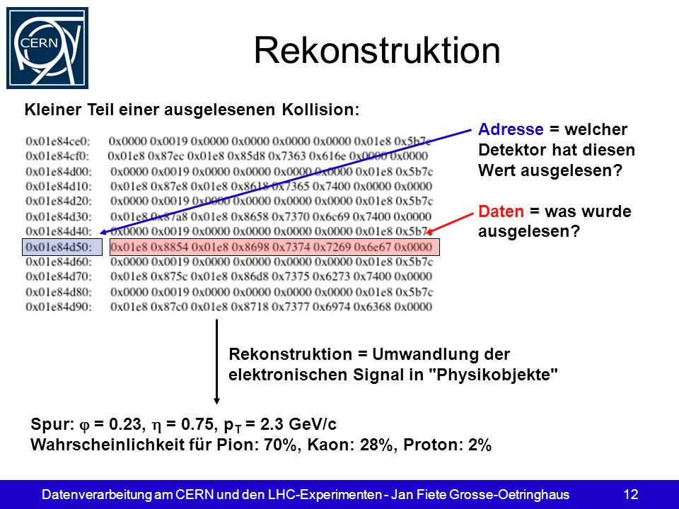 Datenverarbeitung am CERN und den LHC-Experimenten - Jan Fiete Grosse-Oetringhaus12 Spur: = 0.23, = 0.75, p T = 2.3 GeV/c Wahrscheinlichkeit für Pion: