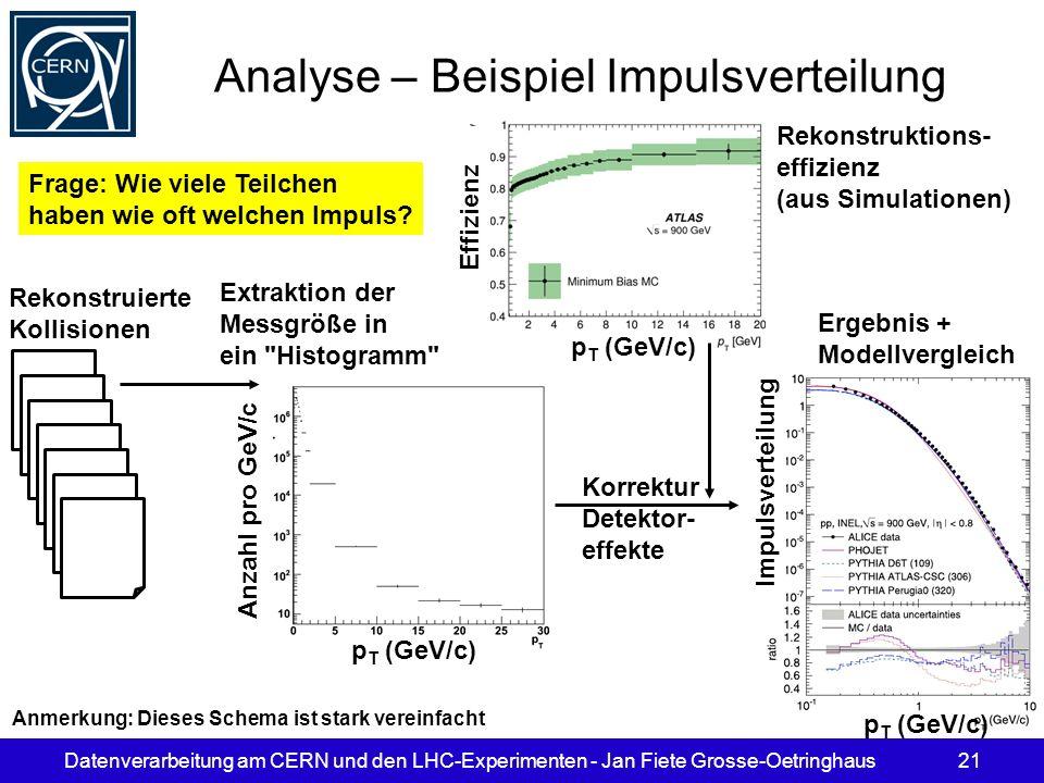 Datenverarbeitung am CERN und den LHC-Experimenten - Jan Fiete Grosse-Oetringhaus21 Analyse – Beispiel Impulsverteilung p T (GeV/c) Anzahl pro GeV/c E