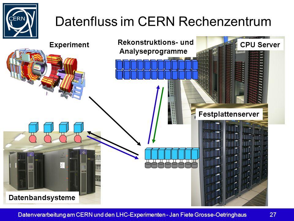 Datenverarbeitung am CERN und den LHC-Experimenten - Jan Fiete Grosse-Oetringhaus27 Datenfluss im CERN Rechenzentrum Rekonstruktions- und Analyseprogr