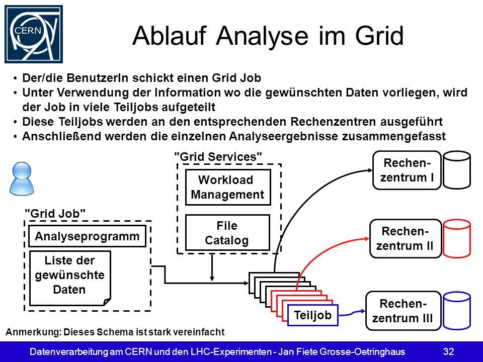 Datenverarbeitung am CERN und den LHC-Experimenten - Jan Fiete Grosse-Oetringhaus32 Ablauf Analyse im Grid Analyseprogramm Liste der gewünschte Daten