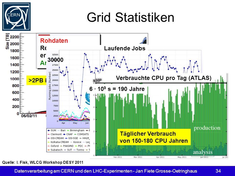 Datenverarbeitung am CERN und den LHC-Experimenten - Jan Fiete Grosse-Oetringhaus34 Grid Statistiken Rohdaten Rekonstuktions- ergebnisse Analyseobjekt