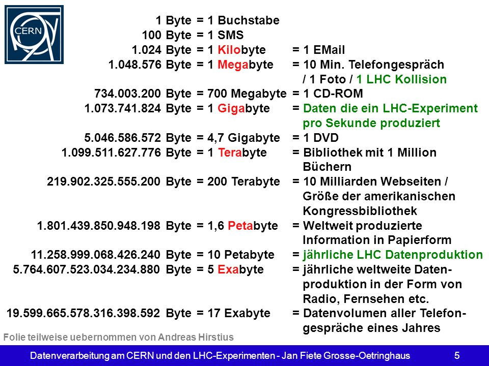 Datenverarbeitung am CERN und den LHC-Experimenten - Jan Fiete Grosse-Oetringhaus5 1 Byte = 1 Buchstabe 100 Byte = 1 SMS 1.024 Byte = 1 Kilobyte = 1 E