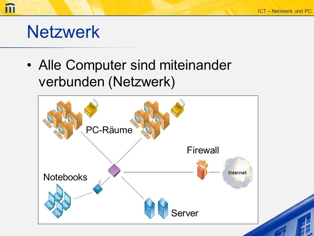 ICT – Netzwerk und PC Netzwerk II Daten werden auf einem Server gespeichert (nicht lokal) Eigene Daten sind auf jedem PC verfügbar Alle Computer haben Internetzugang SuS haben im Zi 027 und in der Mediothek tagsüber Zugang zu PCs