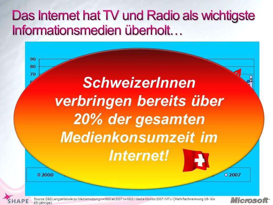 Source: D&S Langzeitstudie zur Mediennutzung n=1600 ab 2007 n=1603 / Media Monitor 2007 / MTJ / (Mehrfachnennung 18- bis 65-jährige) SchweizerInnen verbringen bereits über 20% der gesamten Medienkonsumzeit im Internet!