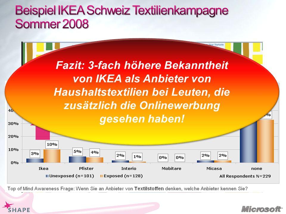 Fazit: 3-fach höhere Bekanntheit von IKEA als Anbieter von Haushaltstextilien bei Leuten, die zusätzlich die Onlinewerbung gesehen haben!