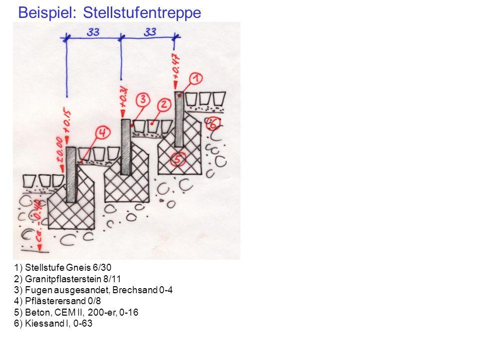 Beispiel: Stellstufentreppe 1) Stellstufe Gneis 6/30 2) Granitpflasterstein 8/11 3) Fugen ausgesandet, Brechsand 0-4 4) Pflästerersand 0/8 5) Beton, C