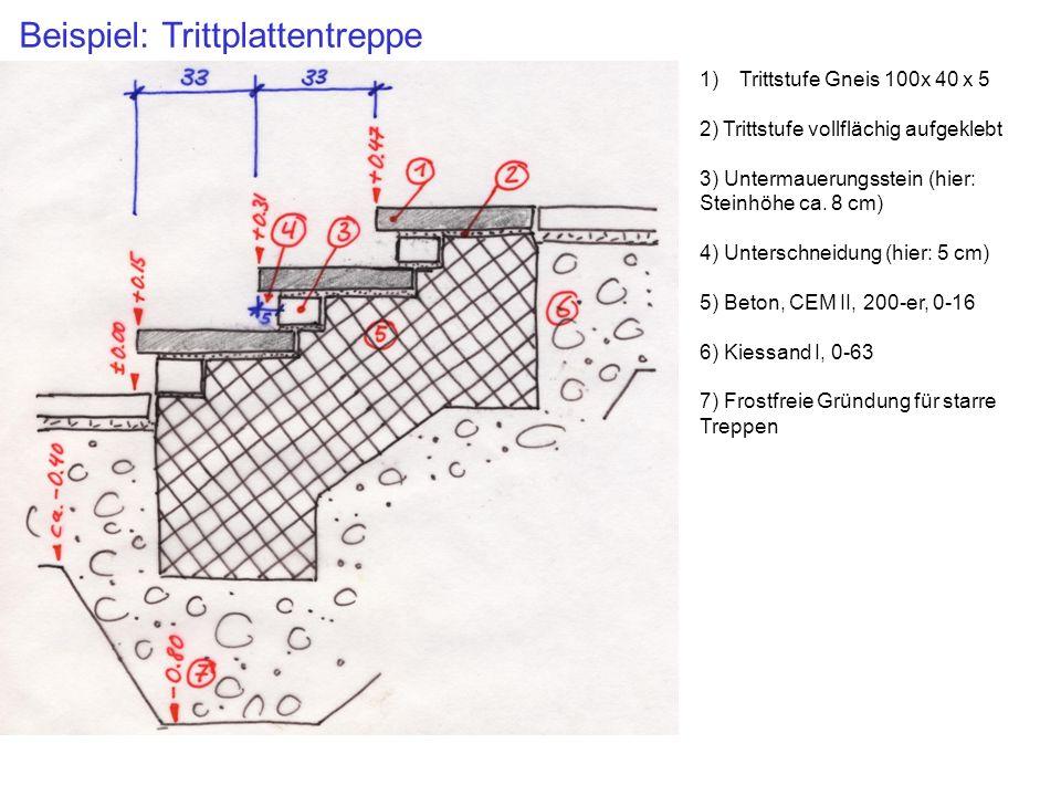 Beispiel: Trittplattentreppe 1)Trittstufe Gneis 100x 40 x 5 2) Trittstufe vollflächig aufgeklebt 3) Untermauerungsstein (hier: Steinhöhe ca. 8 cm) 4)
