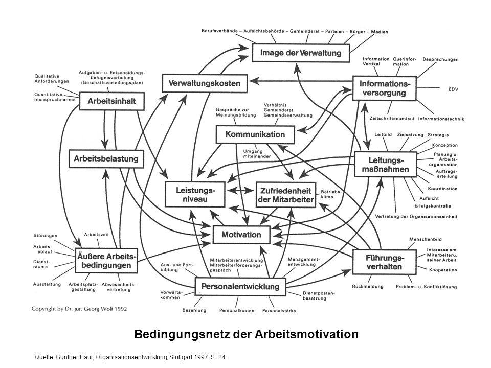Quelle: Günther Paul, Organisationsentwicklung, Stuttgart 1997, S. 24. Bedingungsnetz der Arbeitsmotivation