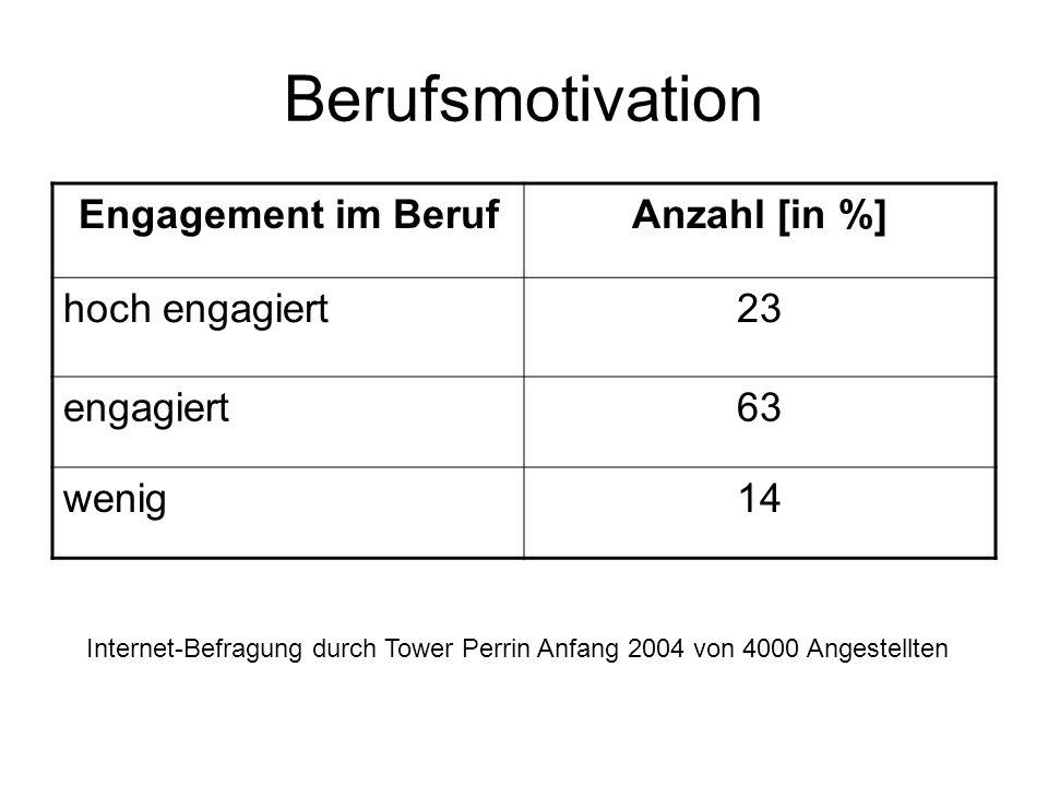 Berufsmotivation Engagement im BerufAnzahl [in %] hoch engagiert23 engagiert63 wenig14 Internet-Befragung durch Tower Perrin Anfang 2004 von 4000 Angestellten