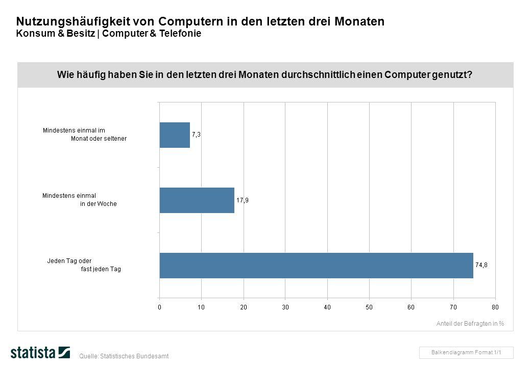 Wie häufig haben Sie in den letzten drei Monaten durchschnittlich einen Computer genutzt? Nutzungshäufigkeit von Computern in den letzten drei Monaten