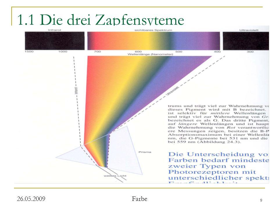 30 26.05.2009 Farbe 3.4 Doppelte Geganfarbenzellen drei weitere Klassen werden unterschieden: stärkste Reaktion bei grünem Licht und rotem Hintergrund stärkste Reaktion bei blauem Licht vor gelbem Hintergrund und umgekehrt höchste Dichte in den Blob- Regionen der Area IV